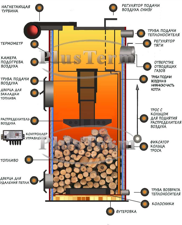 kotel-plusterm-konstrukciya